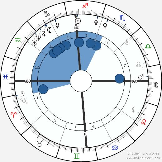 Morgan Eastwood wikipedia, horoscope, astrology, instagram