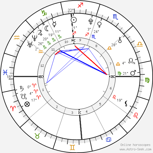 Morgan Eastwood birth chart, biography, wikipedia 2020, 2021
