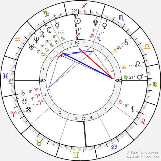 Morgan Eastwood birth chart, biography, wikipedia 2020, 2021