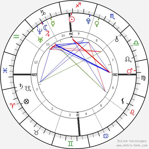Morgan Eastwood birth chart, Morgan Eastwood astro natal horoscope, astrology