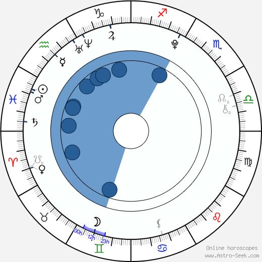 Bertille Noël-Bruneau wikipedia, horoscope, astrology, instagram
