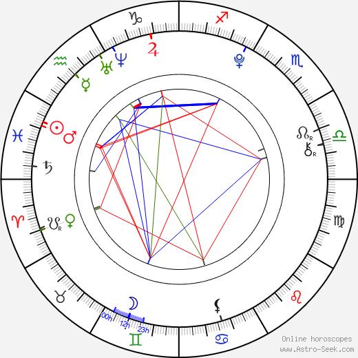 Bertille Noël-Bruneau birth chart, Bertille Noël-Bruneau astro natal horoscope, astrology