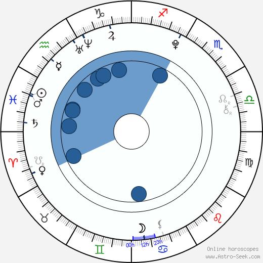 Bobb'e J. Thompson wikipedia, horoscope, astrology, instagram