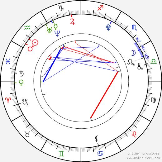 Danielle Aubry astro natal birth chart, Danielle Aubry horoscope, astrology