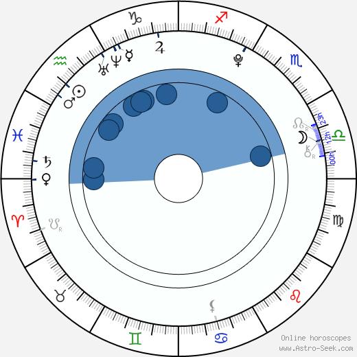 Jimmy Bennett wikipedia, horoscope, astrology, instagram