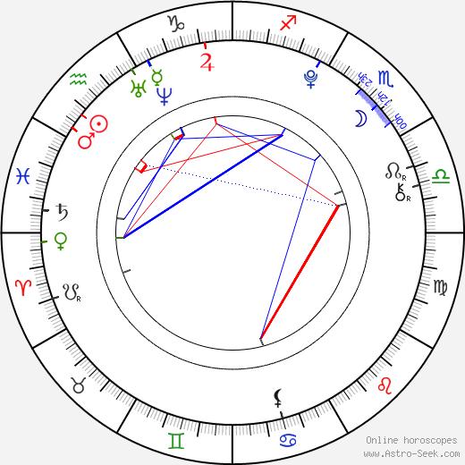 Josef Navrátil astro natal birth chart, Josef Navrátil horoscope, astrology