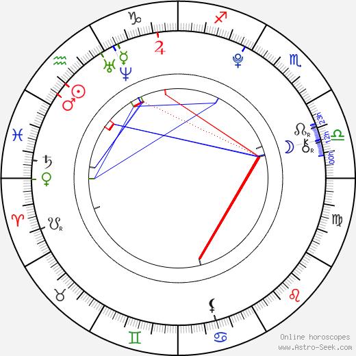 Kelli Berglund astro natal birth chart, Kelli Berglund horoscope, astrology