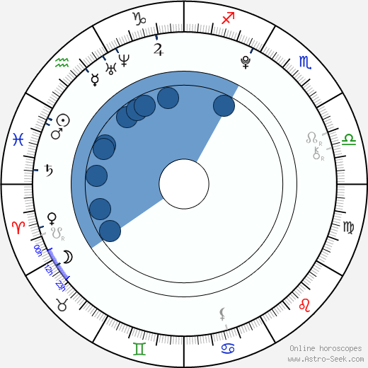 Lisa Børud wikipedia, horoscope, astrology, instagram