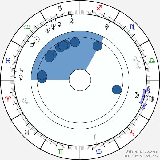 Mai Hagiwara wikipedia, horoscope, astrology, instagram