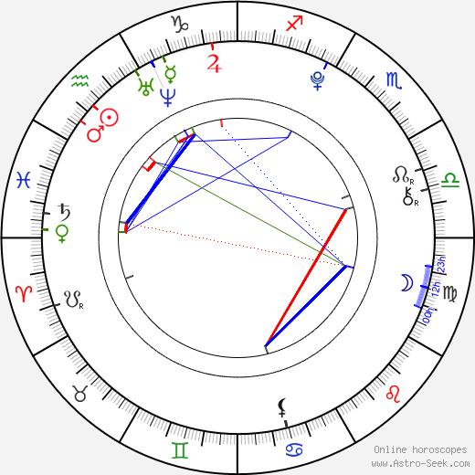 Mai Hagiwara birth chart, Mai Hagiwara astro natal horoscope, astrology