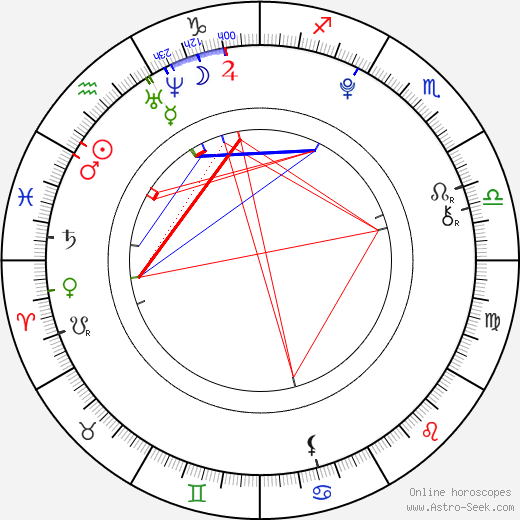 Nana Komatsu astro natal birth chart, Nana Komatsu horoscope, astrology