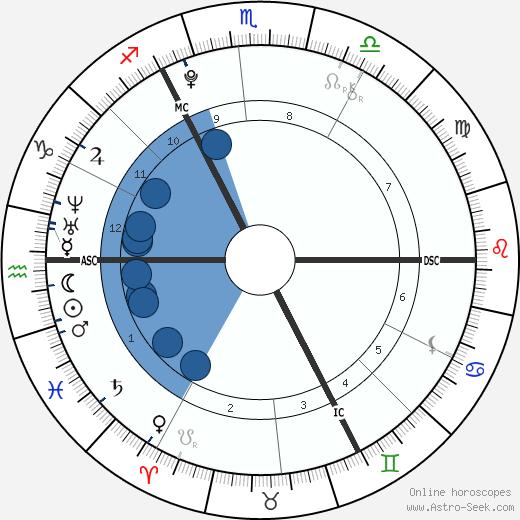 Regan Gascoigne wikipedia, horoscope, astrology, instagram