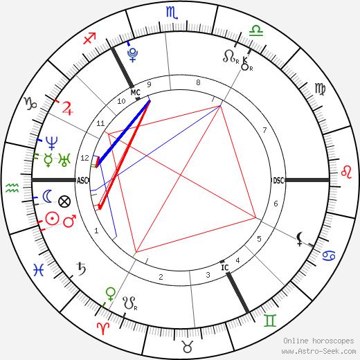 Regan Gascoigne tema natale, oroscopo, Regan Gascoigne oroscopi gratuiti, astrologia