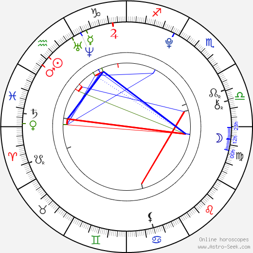 Ruby O. Fee birth chart, Ruby O. Fee astro natal horoscope, astrology