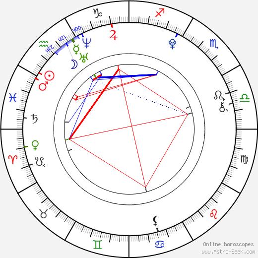 Sasha Pieterse astro natal birth chart, Sasha Pieterse horoscope, astrology