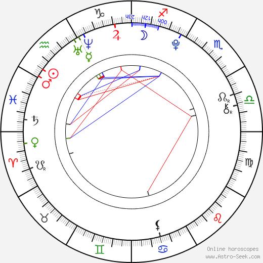 Václav Matějovský astro natal birth chart, Václav Matějovský horoscope, astrology