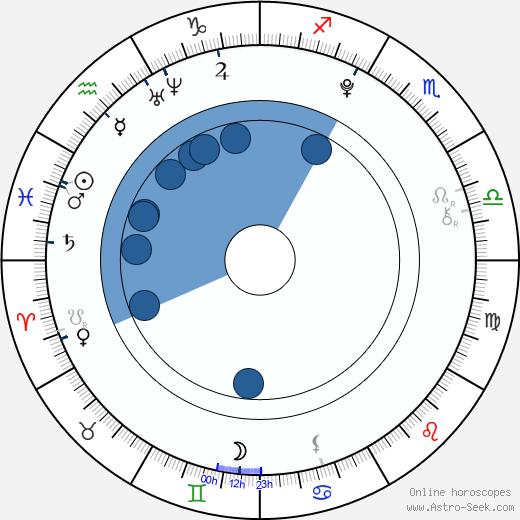 Victoria Staley wikipedia, horoscope, astrology, instagram