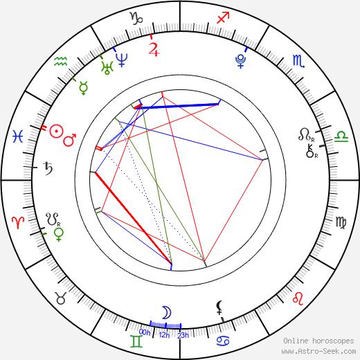 Victoria Staley astro natal birth chart, Victoria Staley horoscope, astrology