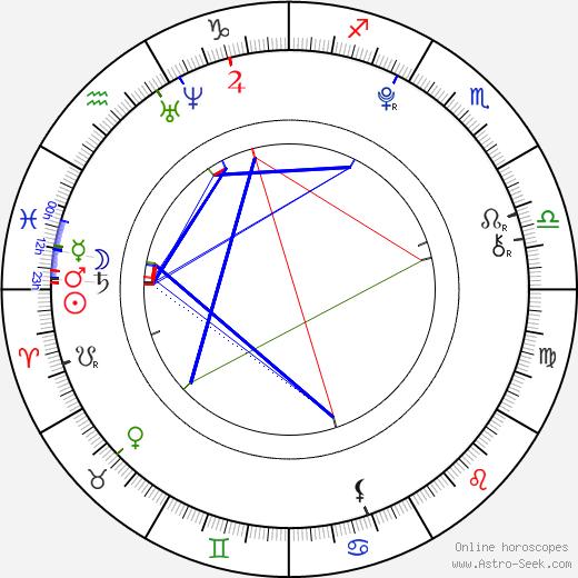 Madeline Carroll birth chart, Madeline Carroll astro natal horoscope, astrology