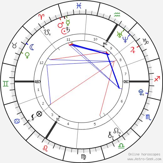 Martin Rey-Chirac tema natale, oroscopo, Martin Rey-Chirac oroscopi gratuiti, astrologia