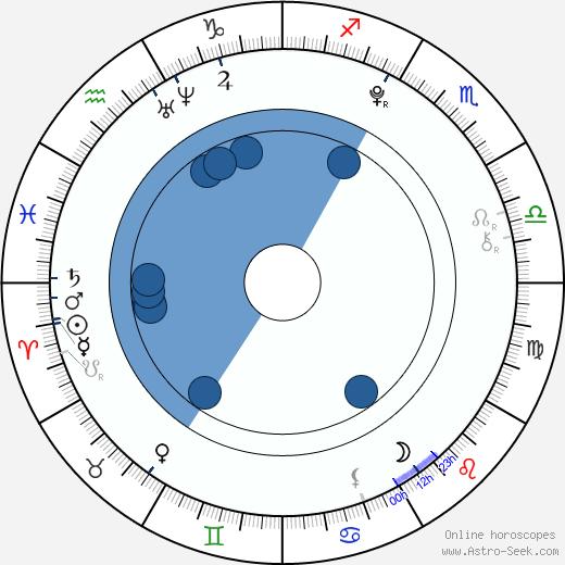 Petr Slavík wikipedia, horoscope, astrology, instagram