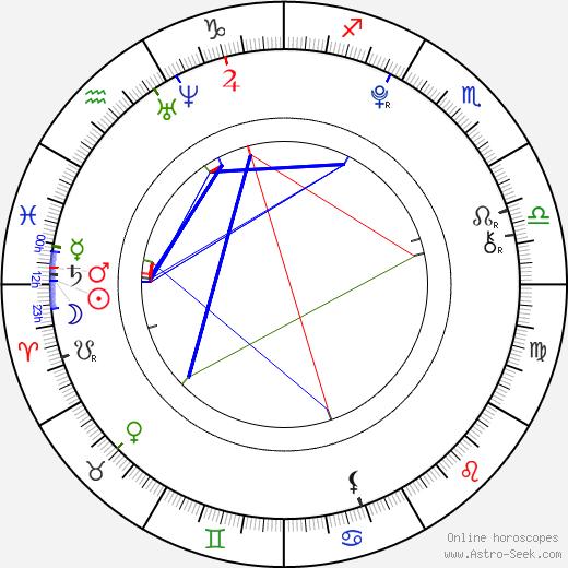 Štěpán Krtička birth chart, Štěpán Krtička astro natal horoscope, astrology