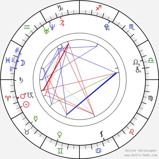 Abigail Breslin birth chart, Abigail Breslin astro natal horoscope, astrology