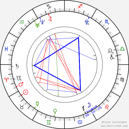 Allisyn Ashley Arm astro natal birth chart, Allisyn Ashley Arm horoscope, astrology