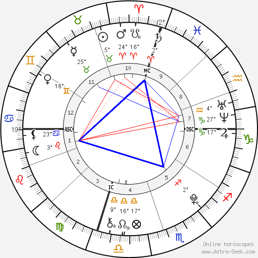 Braedon Gait birth chart, biography, wikipedia 2019, 2020