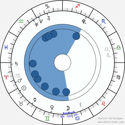 Charlie Rowe wikipedia, horoscope, astrology, instagram