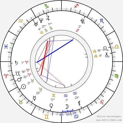 Charlie Rowe birth chart, biography, wikipedia 2019, 2020