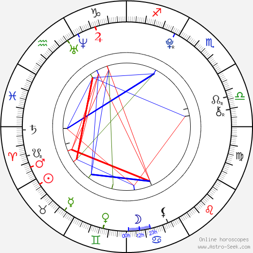 Charlie Rowe astro natal birth chart, Charlie Rowe horoscope, astrology