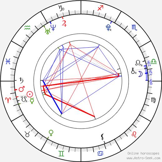 Erik Semela день рождения гороскоп, Erik Semela Натальная карта онлайн