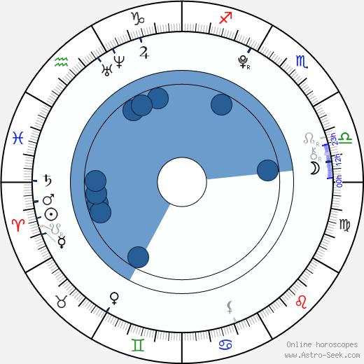 Jackson Bond wikipedia, horoscope, astrology, instagram
