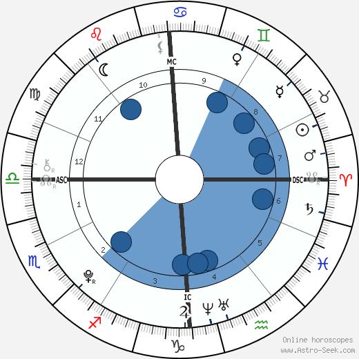Jennifer Gates wikipedia, horoscope, astrology, instagram