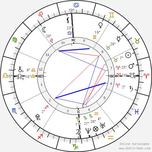 Jennifer Gates birth chart, biography, wikipedia 2019, 2020
