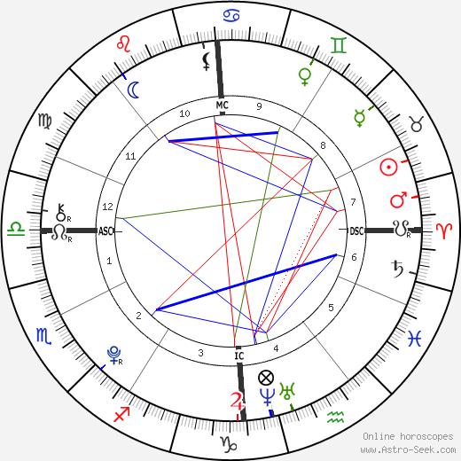 Jennifer Gates birth chart, Jennifer Gates astro natal horoscope, astrology