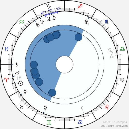 Mattie Liptak wikipedia, horoscope, astrology, instagram