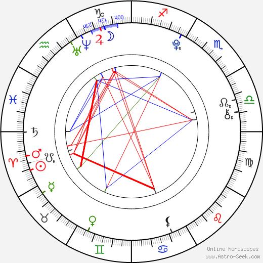 Mattie Liptak astro natal birth chart, Mattie Liptak horoscope, astrology