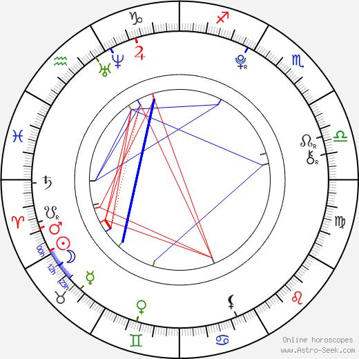 Mia Stallard astro natal birth chart, Mia Stallard horoscope, astrology