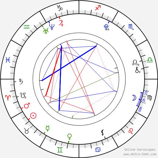 Tony Revolori astro natal birth chart, Tony Revolori horoscope, astrology