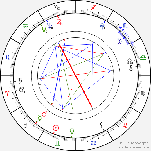 Abby Miller birth chart, Abby Miller astro natal horoscope, astrology