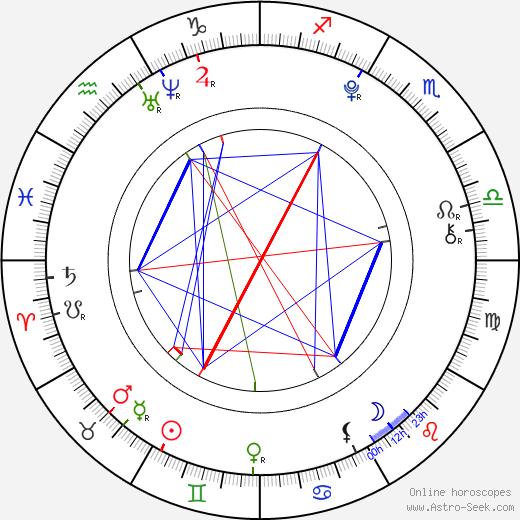 Andra Maria Margineanu astro natal birth chart, Andra Maria Margineanu horoscope, astrology