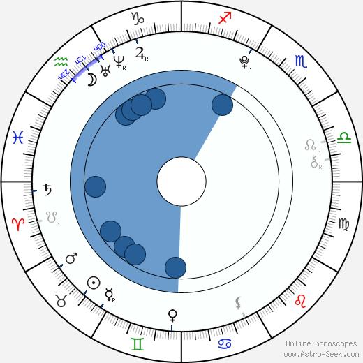 Caroline Costa wikipedia, horoscope, astrology, instagram