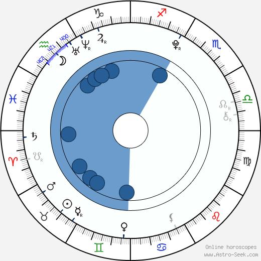 Collins Key wikipedia, horoscope, astrology, instagram