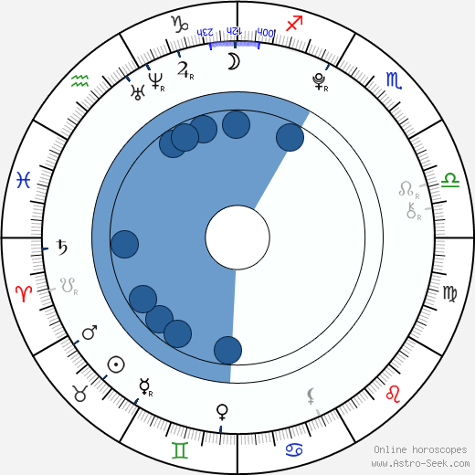 Dominic Scott Kay wikipedia, horoscope, astrology, instagram