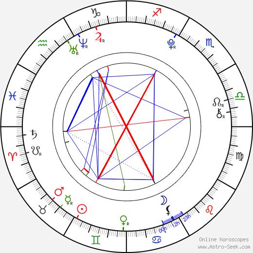 Elisa Drabben birth chart, Elisa Drabben astro natal horoscope, astrology