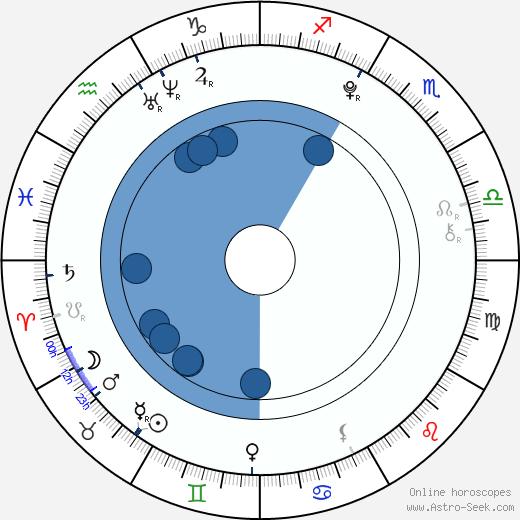Gabriela Šenková wikipedia, horoscope, astrology, instagram