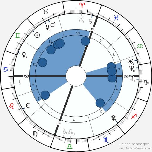Matthew Eappen wikipedia, horoscope, astrology, instagram
