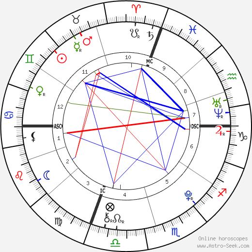 Matthew Eappen день рождения гороскоп, Matthew Eappen Натальная карта онлайн